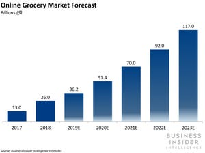 Online Grocery Forecast