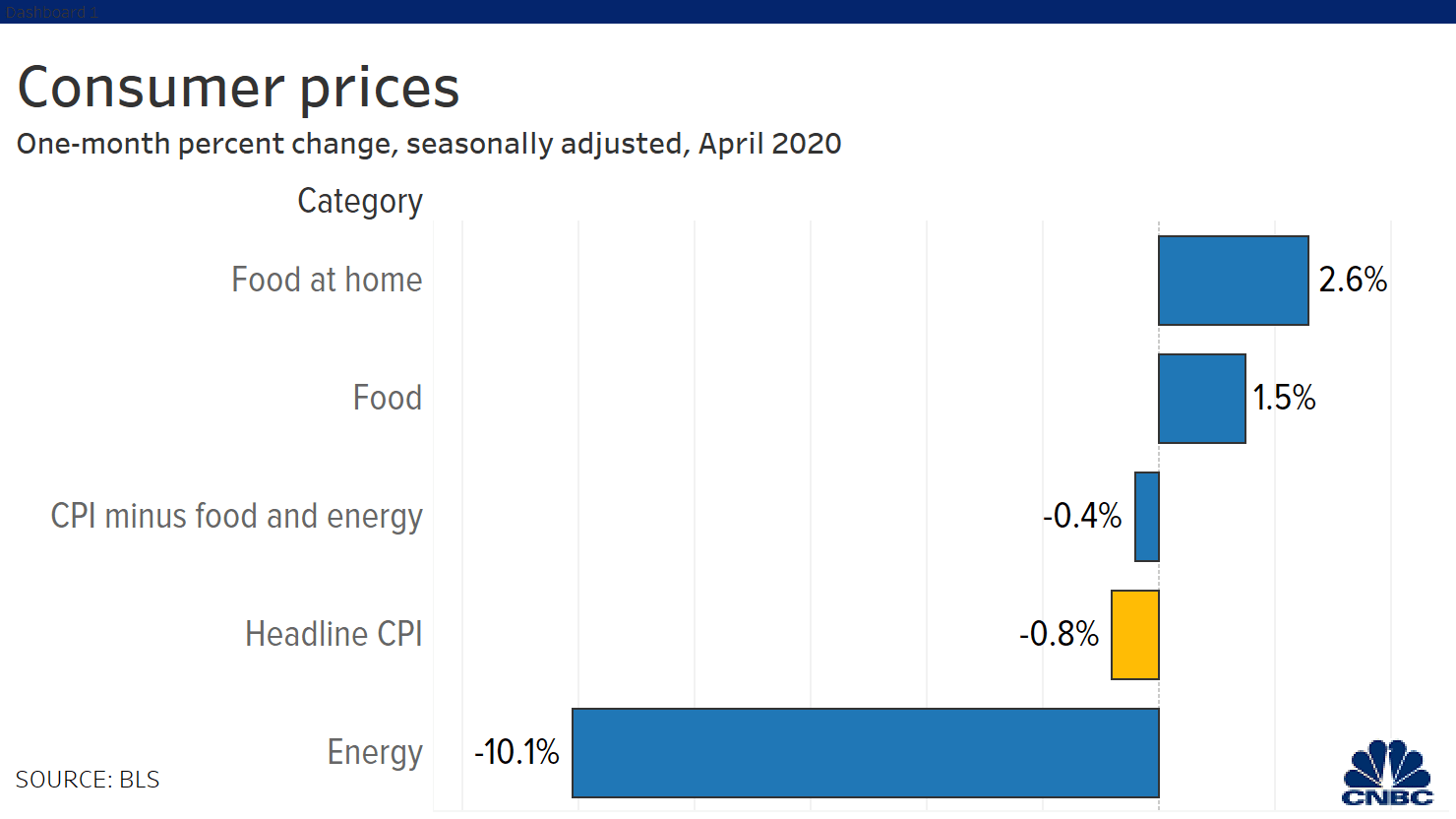US grocery costs jump the most in 46 years, led by rising prices for meat and eggs